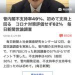 菅内閣支持率40%不支持率49%の当然いやまだ高い(1211)